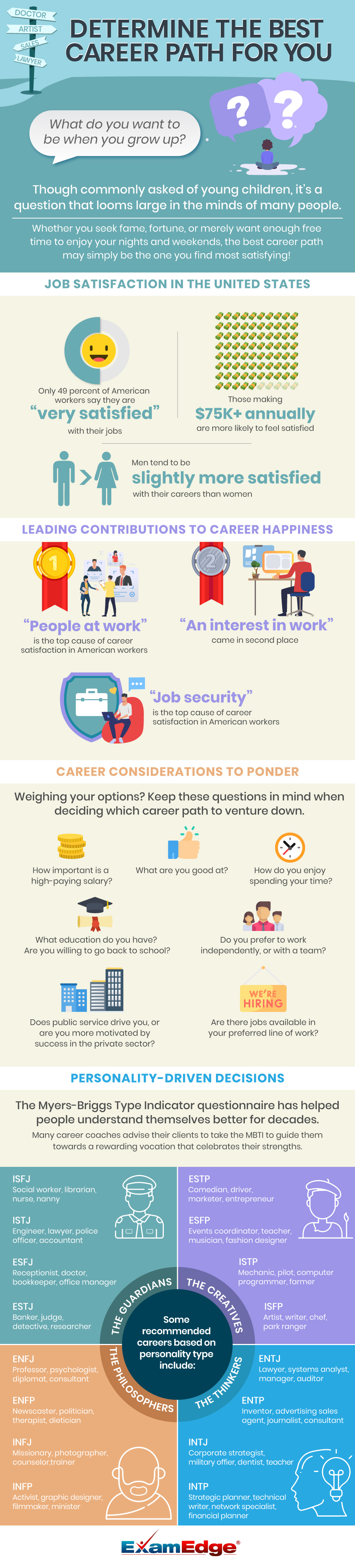 Determine the Best Career Path for You